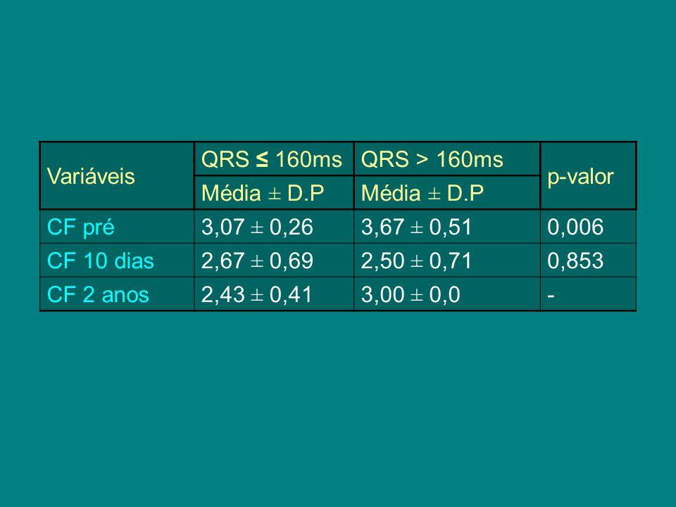 Variáveis QRS ≤ 160ms. QRS > 160ms. p-valor. Média ± D.P. CF pré. 3,07 ± 0,26. 3,67 ± 0,51. 0,006.
