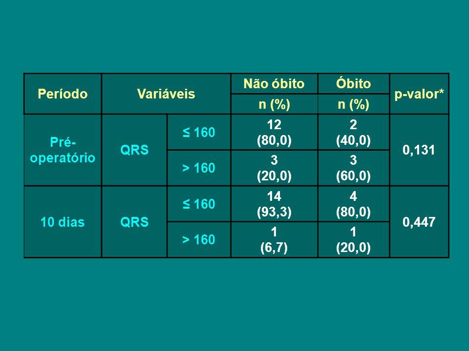 Período Variáveis. Não óbito. Óbito. p-valor* n (%) Pré-operatório. QRS. ≤ 160. 12. (80,0)