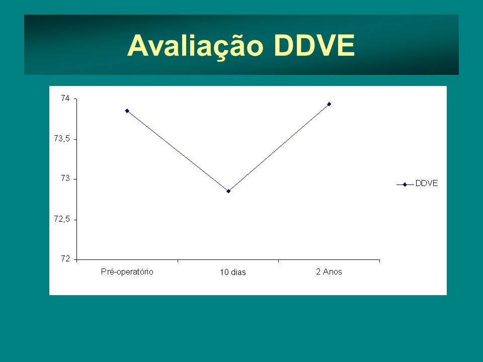 Avaliação DDVE 10 dias