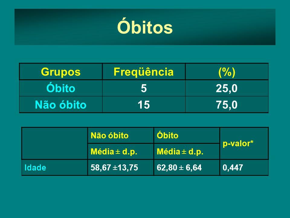 Óbitos Grupos Freqüência (%) Óbito 5 25,0 Não óbito 15 75,0 Não óbito