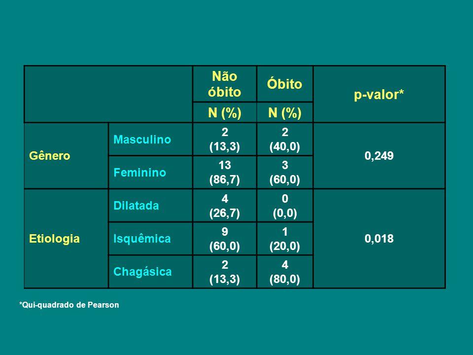 Não óbito Óbito p-valor* N (%)