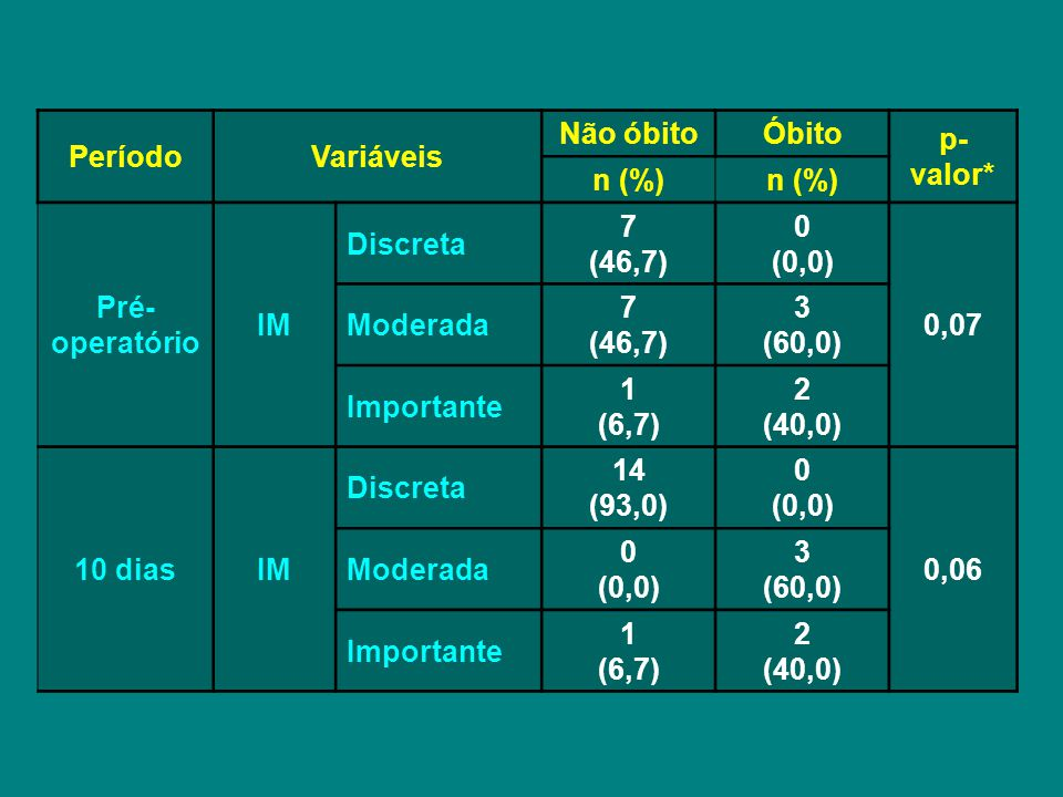 Período Variáveis. Não óbito. Óbito. p-valor* n (%) Pré-operatório. IM. Discreta. 7. (46,7)