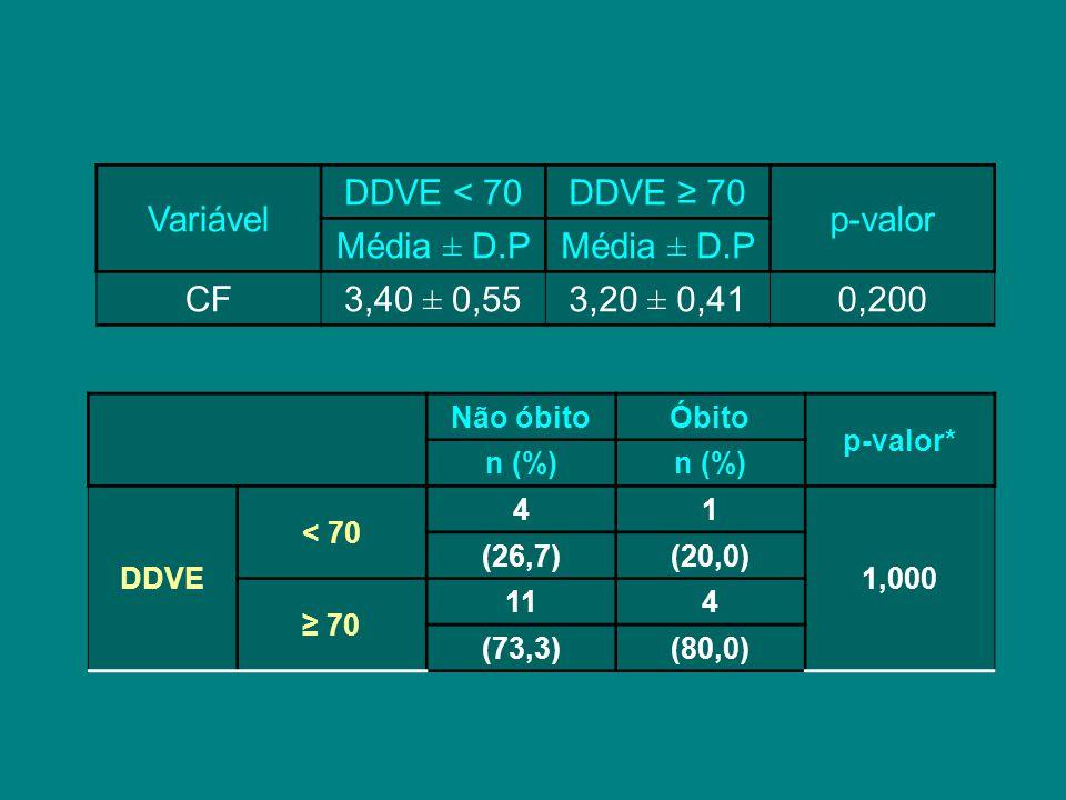 Variável DDVE < 70 DDVE ≥ 70 p-valor Média ± D.P CF 3,40 ± 0,55