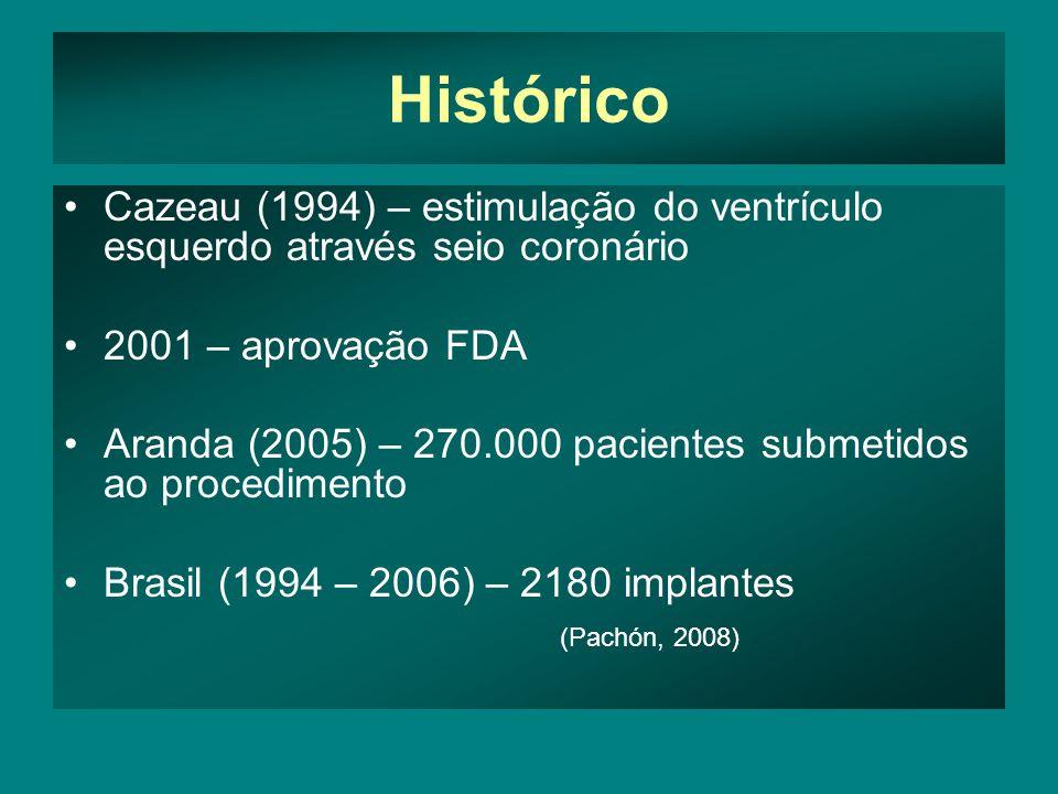Histórico Cazeau (1994) – estimulação do ventrículo esquerdo através seio coronário. 2001 – aprovação FDA.