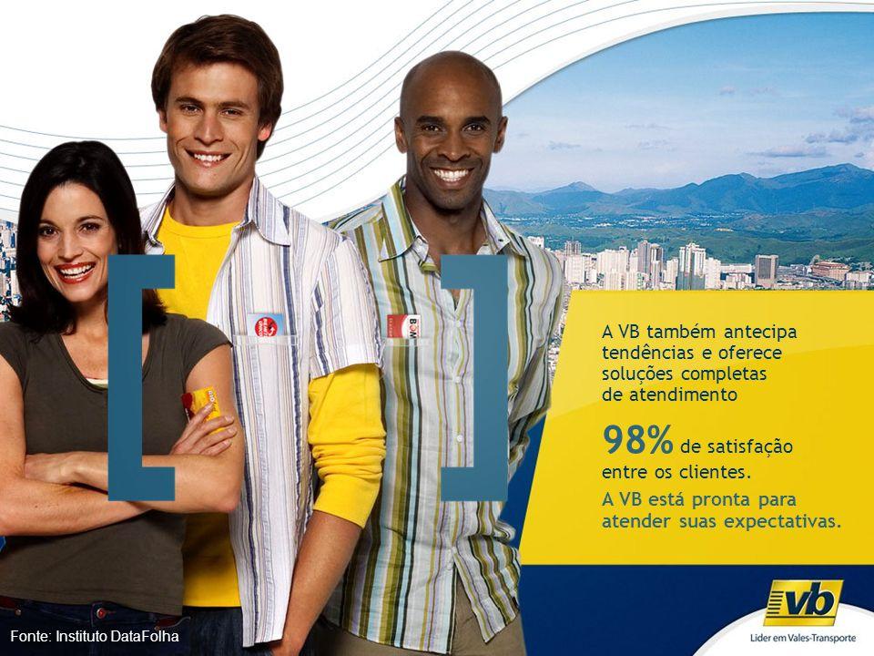 98% de satisfação entre os clientes.