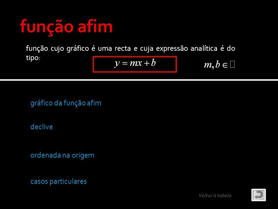 função afim função cujo gráfico é uma recta e cuja expressão analítica é do tipo: gráfico da função afim.