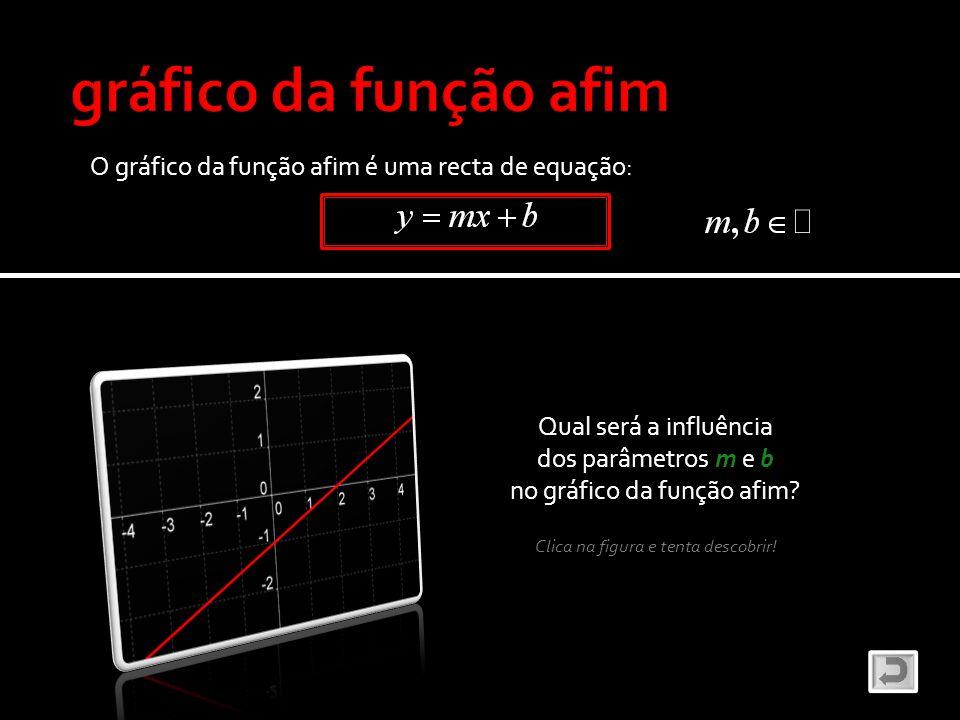 gráfico da função afim O gráfico da função afim é uma recta de equação: Qual será a influência. dos parâmetros m e b.