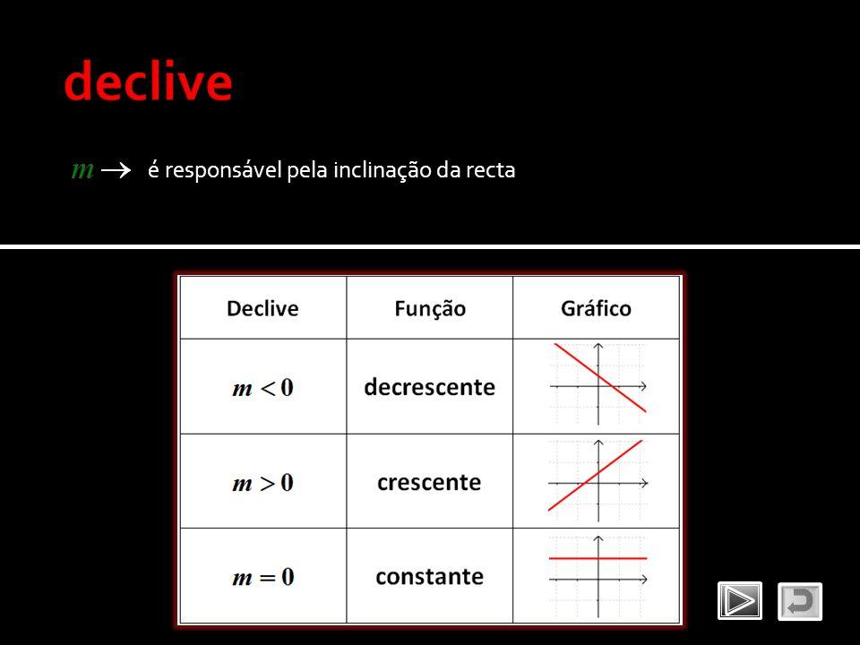 declive é responsável pela inclinação da recta