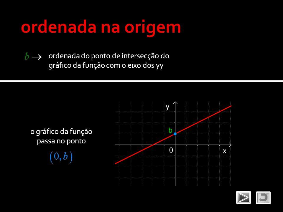 ordenada na origem ordenada do ponto de intersecção do