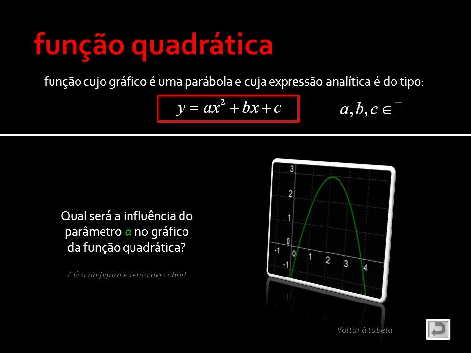 função quadrática função cujo gráfico é uma parábola e cuja expressão analítica é do tipo: Qual será a influência do.