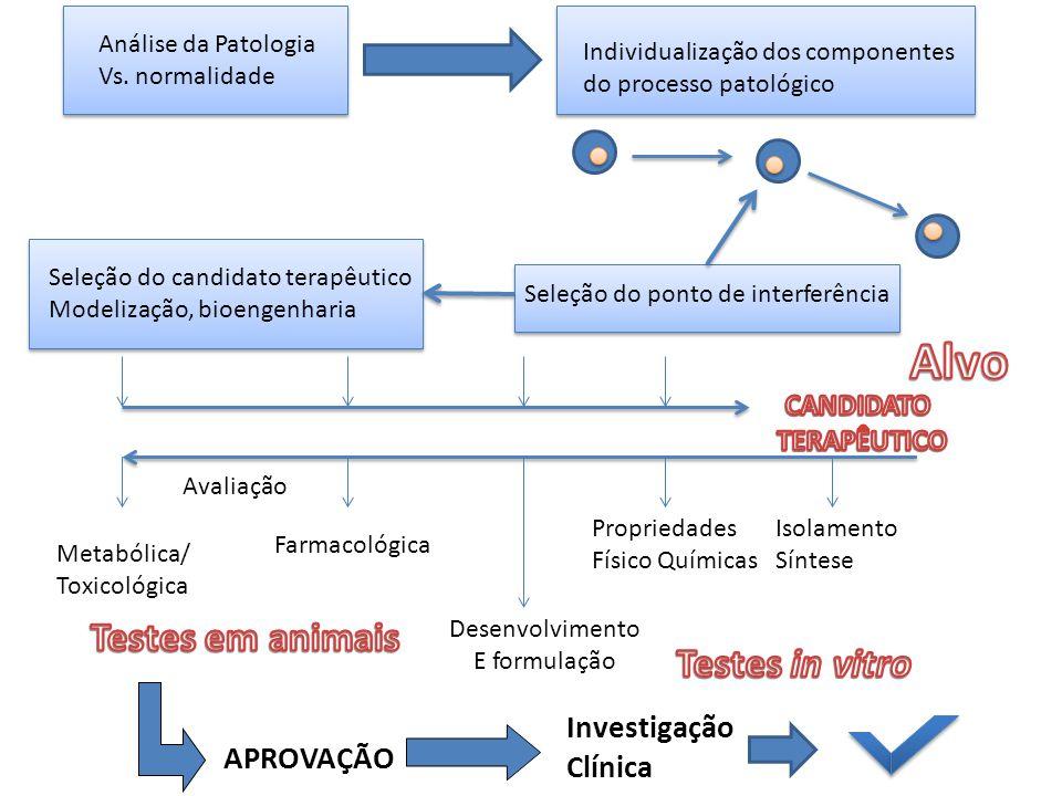 Alvo Testes em animais Testes in vitro Investigação Clínica APROVAÇÃO