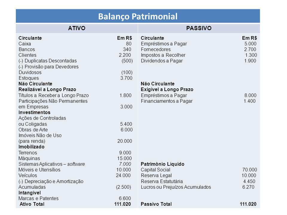 Balanço Patrimonial ATIVO PASSIVO Circulante Em R$ Caixa 80 Bancos 340