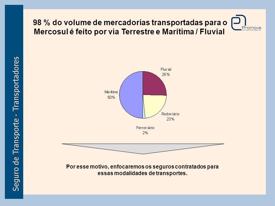 Seguro de Transporte - Transportadores
