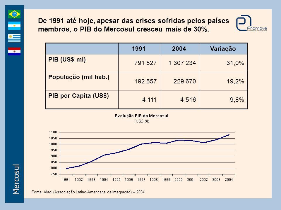De 1991 até hoje, apesar das crises sofridas pelos países membros, o PIB do Mercosul cresceu mais de 30%.
