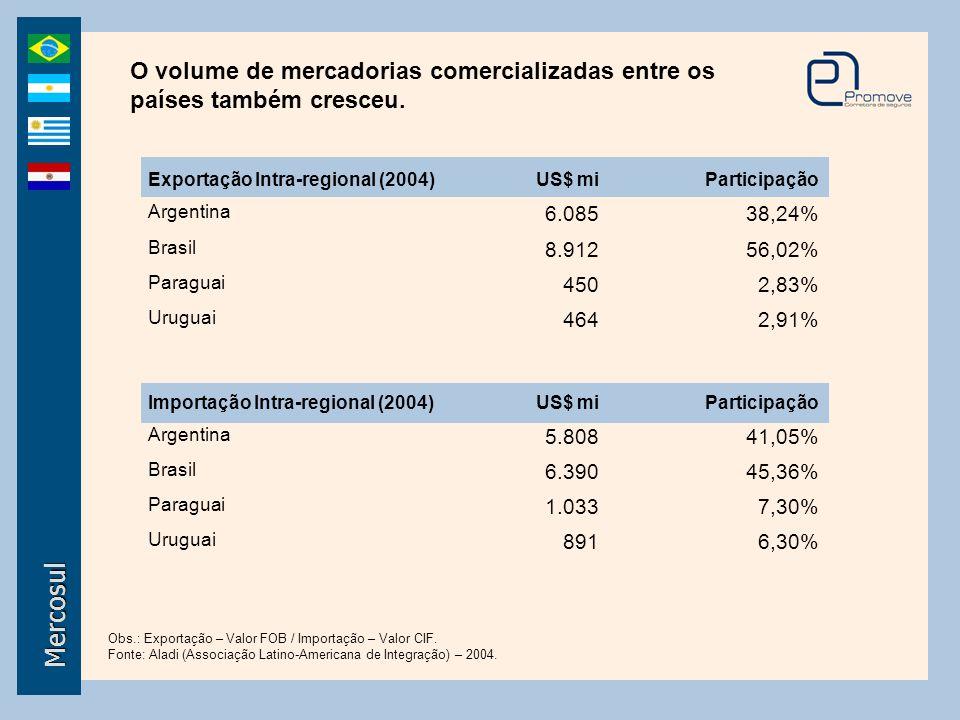 O volume de mercadorias comercializadas entre os países também cresceu.