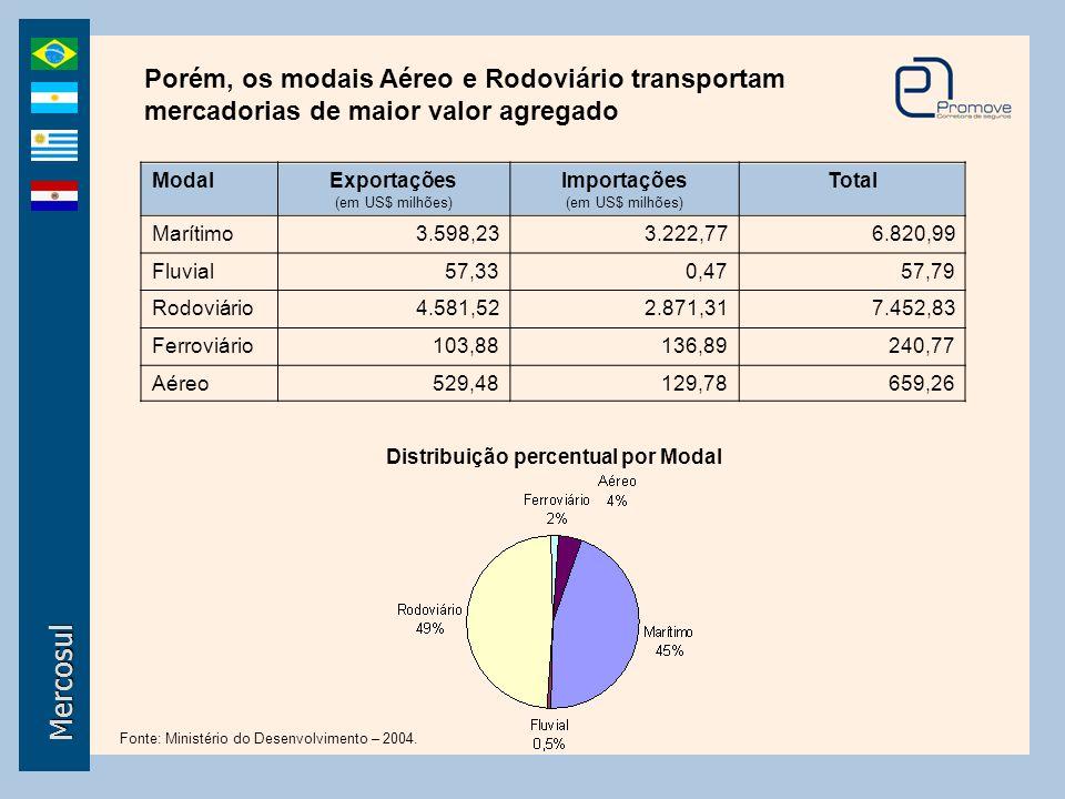 Distribuição percentual por Modal