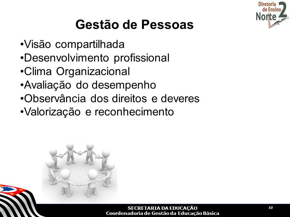 Gestão de Pessoas Visão compartilhada Desenvolvimento profissional