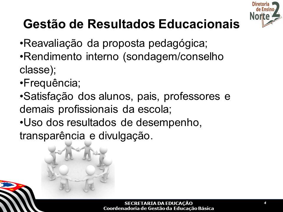 Gestão de Resultados Educacionais