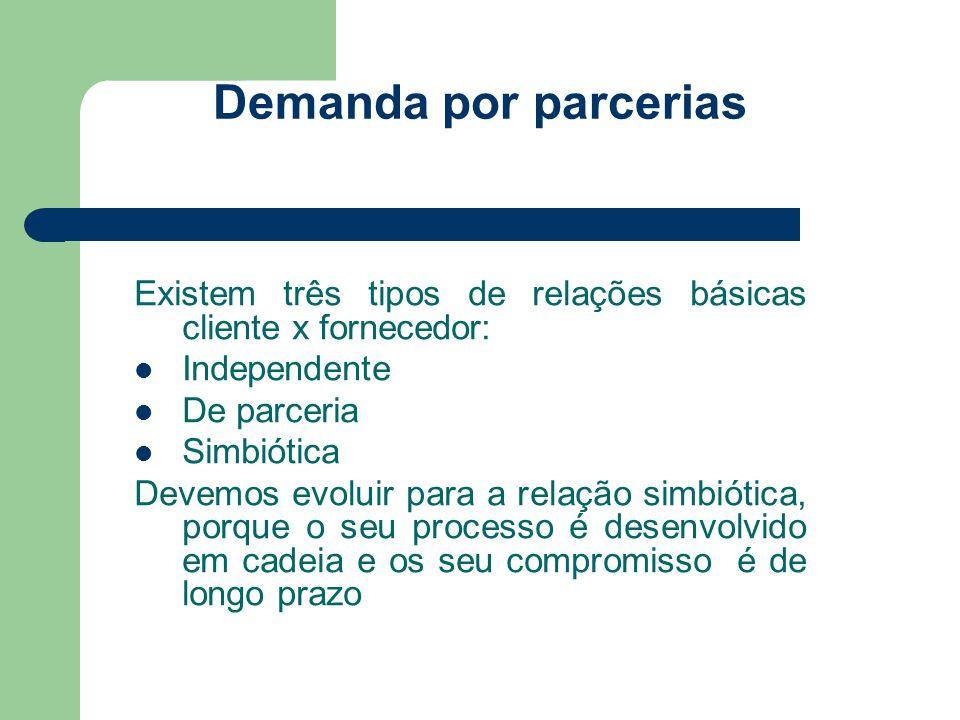 Demanda por parcerias Existem três tipos de relações básicas cliente x fornecedor: Independente.