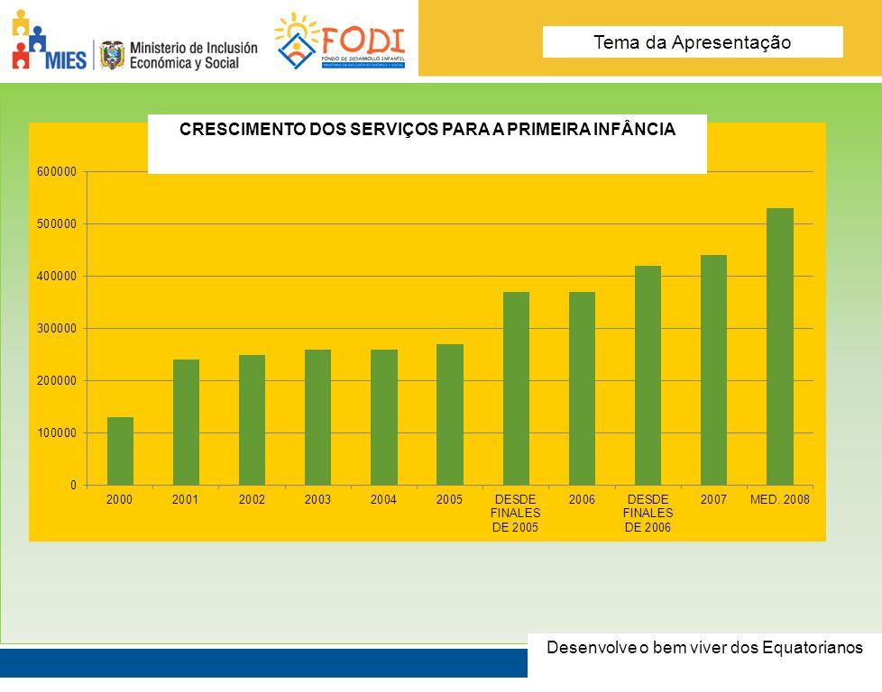 % DA POPULAÇÃO ATENDIDA