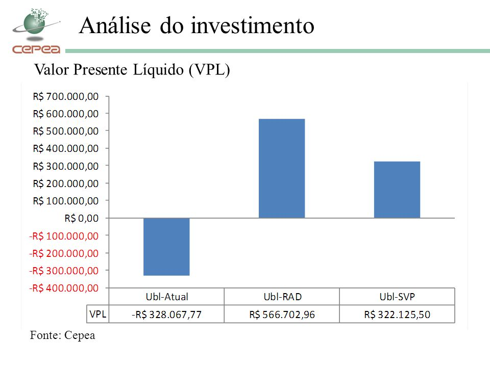 Análise do investimento