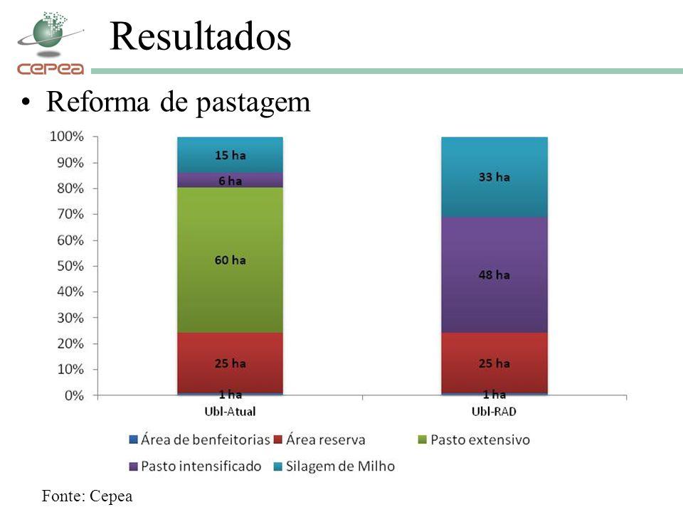 Resultados Reforma de pastagem Fonte: Cepea