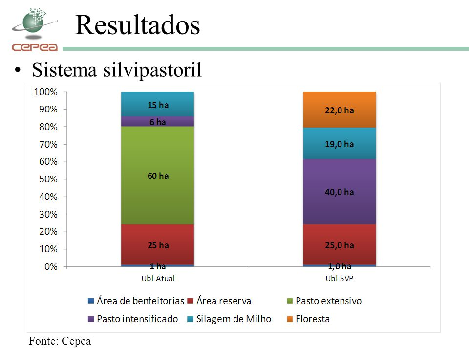 Resultados Sistema silvipastoril Fonte: Cepea
