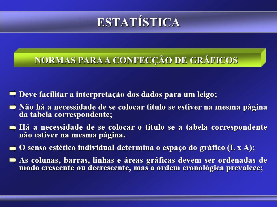 NORMAS PARA A CONFECÇÃO DE GRÁFICOS