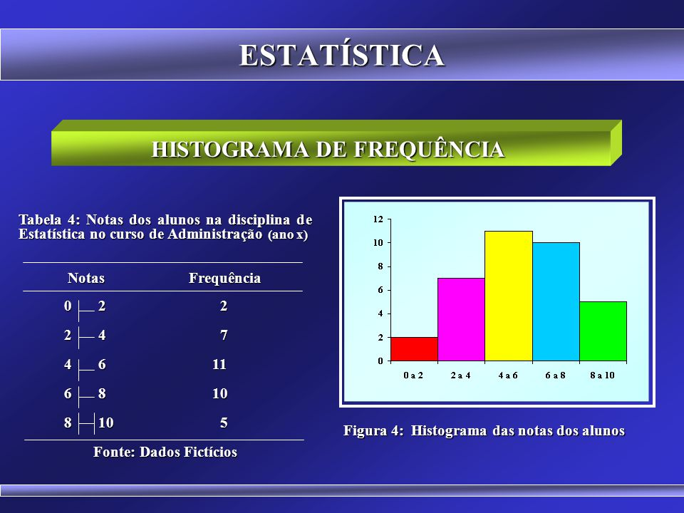 HISTOGRAMA DE FREQUÊNCIA Fonte: Dados Fictícios