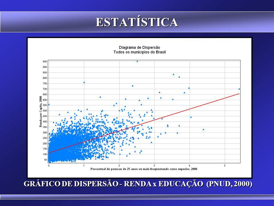 GRÁFICO DE DISPERSÃO - RENDA x EDUCAÇÃO (PNUD, 2000)