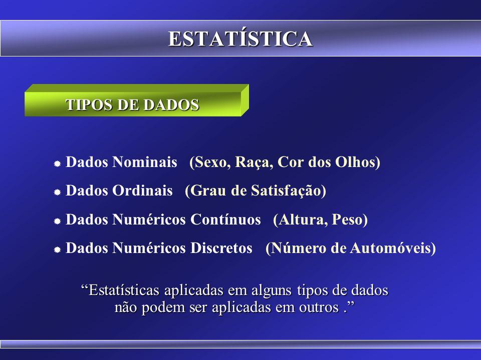 ESTATÍSTICA TIPOS DE DADOS Dados Nominais (Sexo, Raça, Cor dos Olhos)