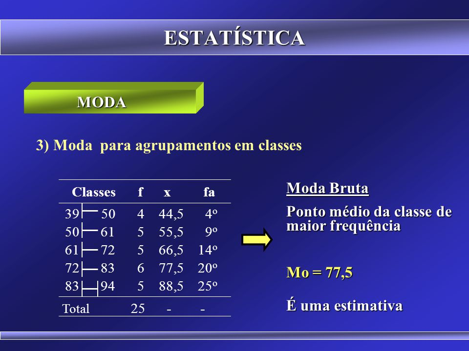 ESTATÍSTICA Classes f x fa MODA 3) Moda para agrupamentos em classes