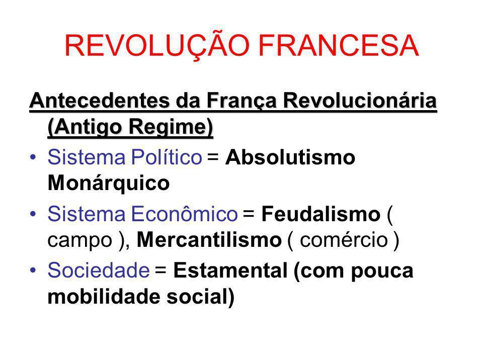 REVOLUÇÃO FRANCESA Antecedentes da França Revolucionária (Antigo Regime) Sistema Político = Absolutismo Monárquico.