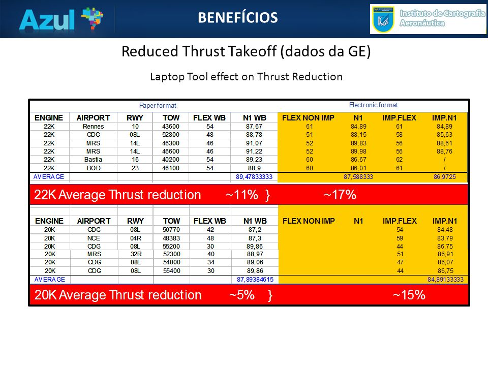 BENEFÍCIOS Reduced Thrust Takeoff (dados da GE) Laptop Tool effect on Thrust Reduction