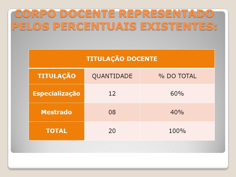 CORPO DOCENTE REPRESENTADO PELOS PERCENTUAIS EXISTENTES: