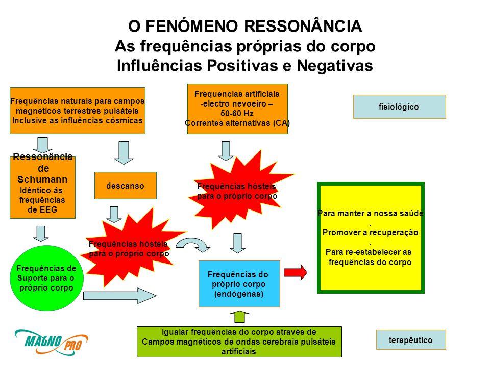 O FENÓMENO RESSONÂNCIA As frequências próprias do corpo Influências Positivas e Negativas