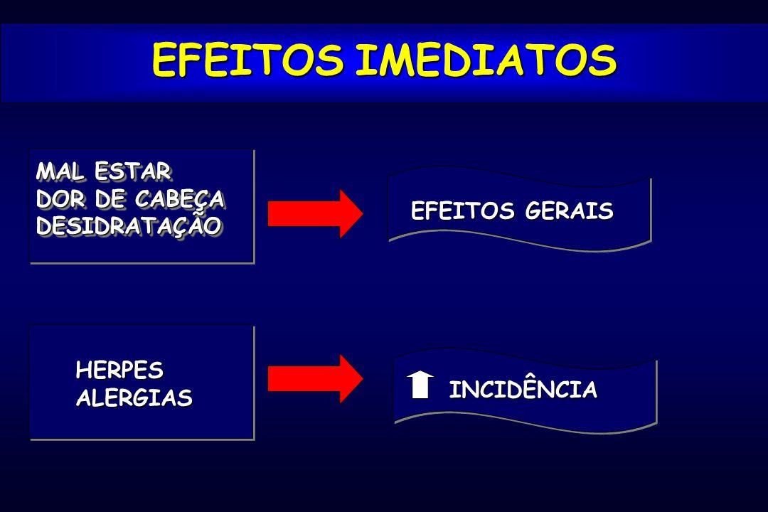 EFEITOS IMEDIATOS MAL ESTAR DOR DE CABEÇA DESIDRATAÇÃO EFEITOS GERAIS