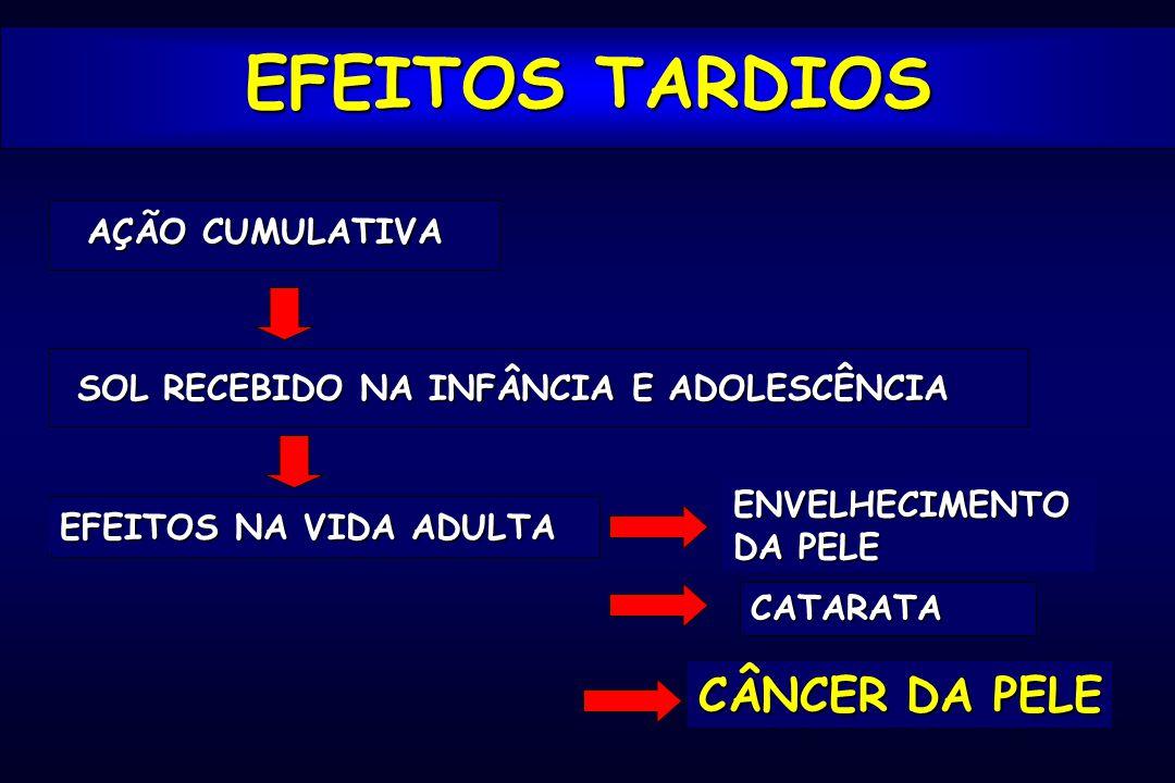 EFEITOS TARDIOS CÂNCER DA PELE AÇÃO CUMULATIVA