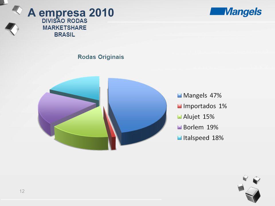 A empresa 2010 DIVISÃO RODAS MARKETSHARE BRASIL Rodas Originais