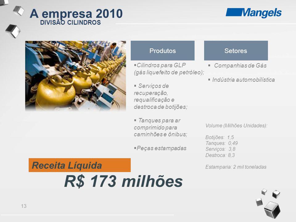 R$ 173 milhões A empresa 2010 Receita Líquida Produtos Setores