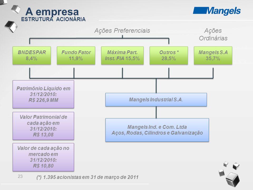 A empresa Ações Preferenciais Ações Ordinárias ESTRUTURA ACIONÁRIA
