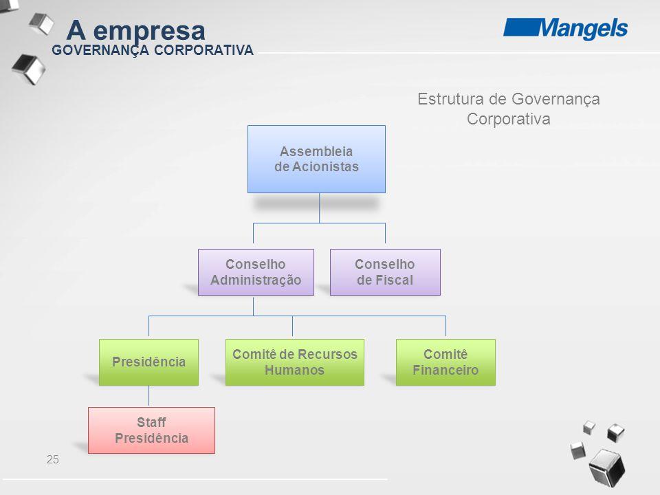 A empresa Estrutura de Governança Corporativa GOVERNANÇA CORPORATIVA