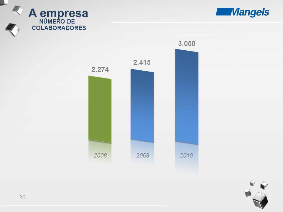 A empresa NÚMERO DE COLABORADORES 3.050 2.415 2.274 2008 2009 2010