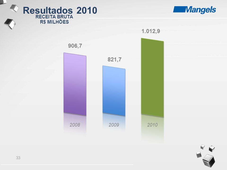 Resultados 2010 1.012,9 906,7 821,7 RECEITA BRUTA R$ MILHÕES 2008 2009