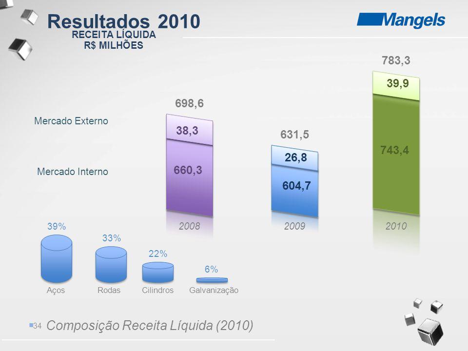 Resultados 2010 Composição Receita Líquida (2010) 783,3 39,9 698,6