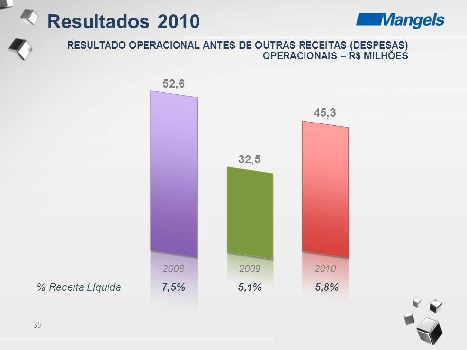 Resultados 2010 52,6 45,3 32,5 % Receita Líquida 7,5% 5,1% 5,8%