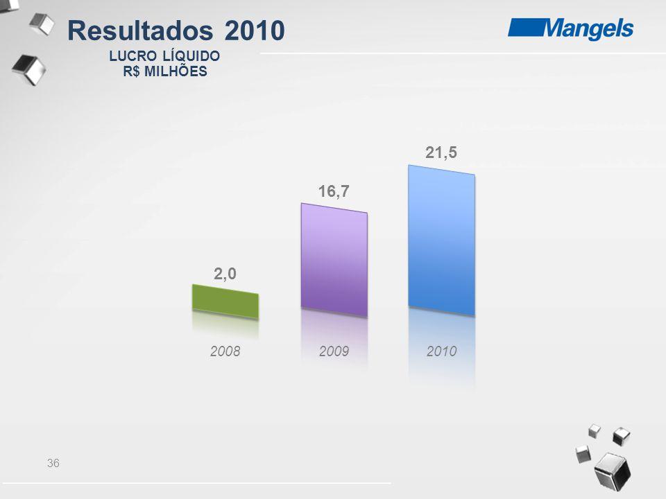 Resultados 2010 LUCRO LÍQUIDO R$ MILHÕES 21,5 16,7 2,0 2008 2009 2010