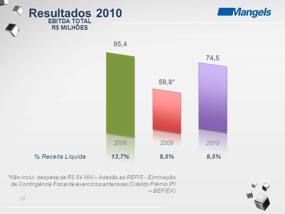 Resultados 2010 95,4 74,5 59,8* % Receita Líquida 13,7% 9,5% 9,5%