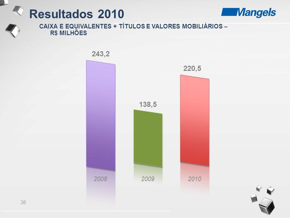 Resultados 2010 CAIXA E EQUIVALENTES + TÍTULOS E VALORES MOBILIÁRIOS – R$ MILHÕES. 243,2. 220,5. 138,5.