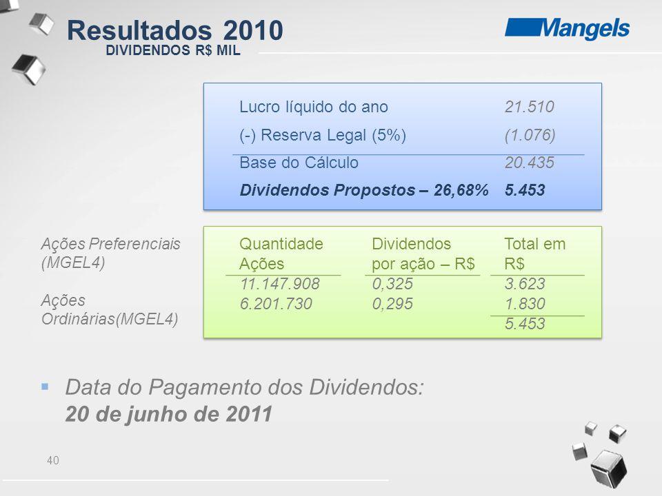 Resultados 2010 Data do Pagamento dos Dividendos: 20 de junho de 2011